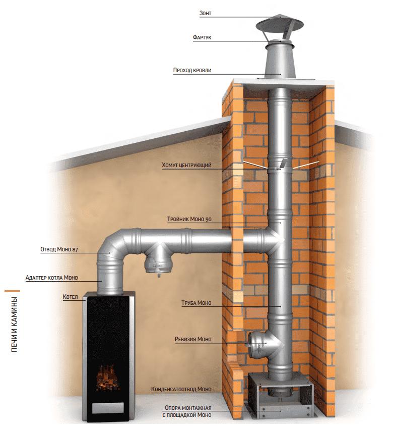 Схемы сборки дымоходов